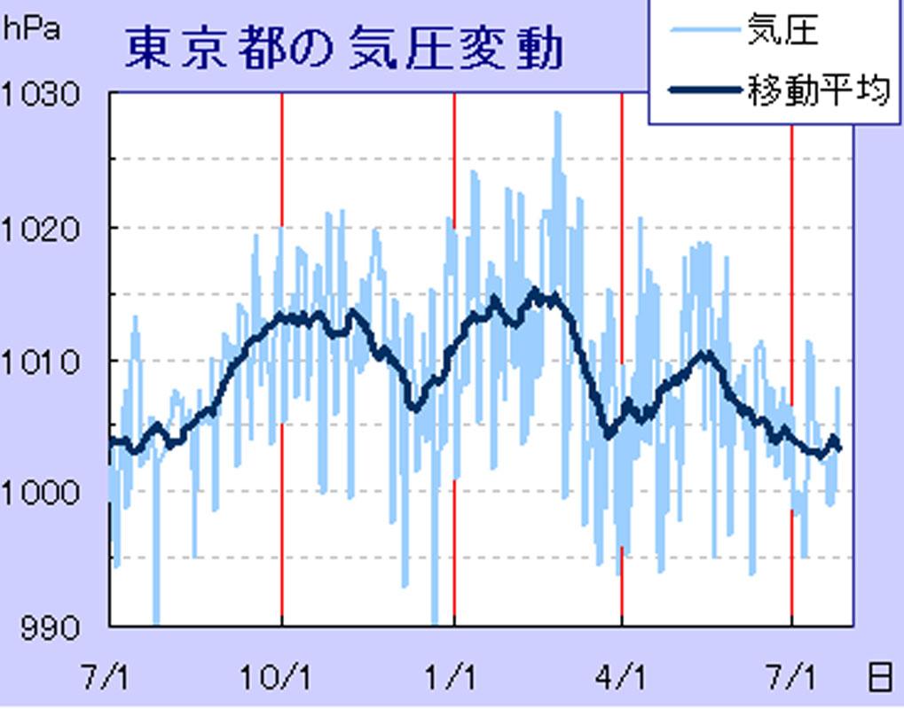 東京都の気圧変動