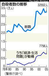 朝日新聞社 グラフ 自殺者の推移